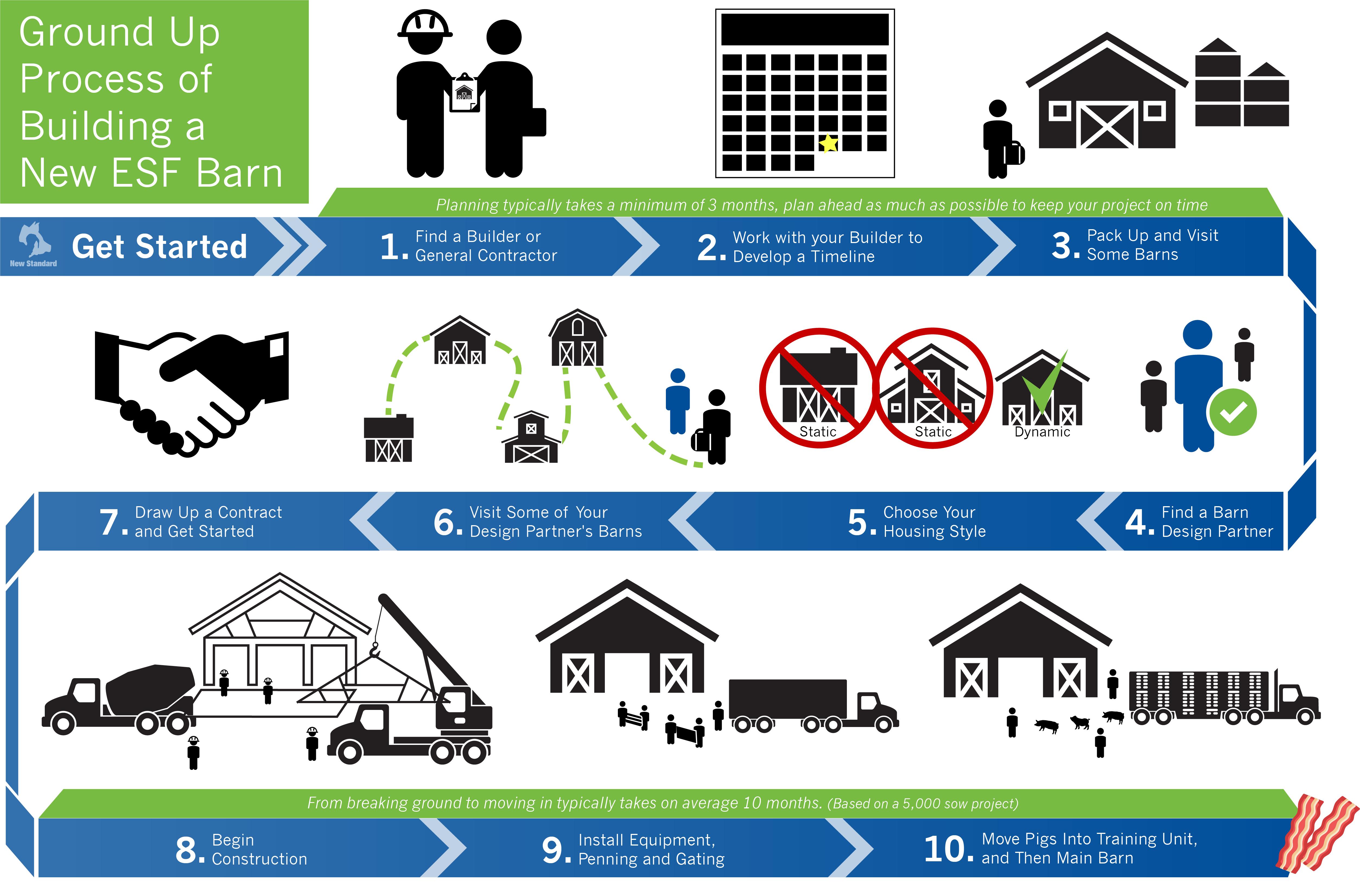 NewStandard Barn Process-Rev