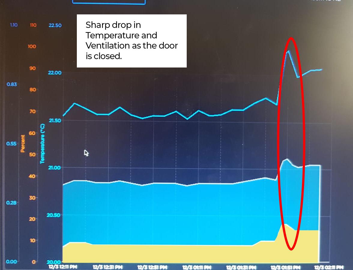 ventilation chart showing steep drop