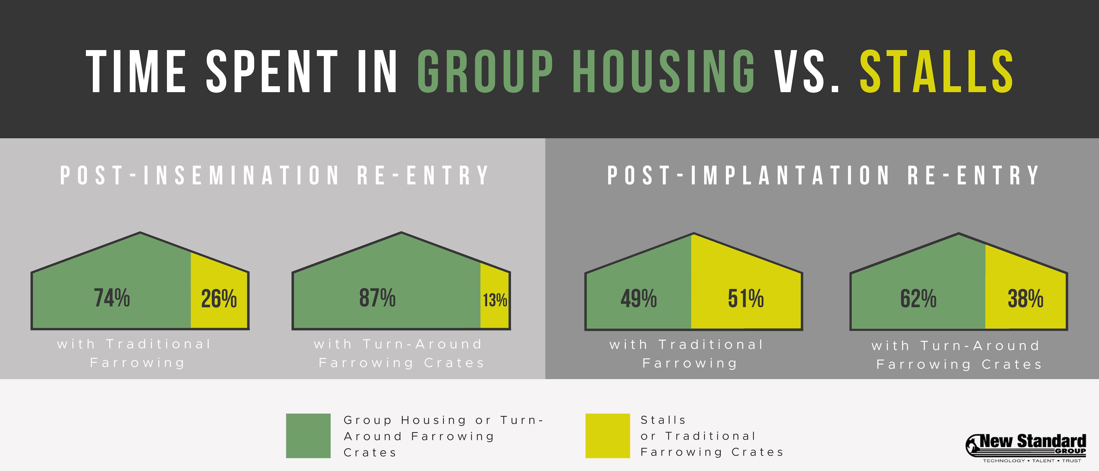 Wide Comparison - Single Graphic Post Insemination with Open Farrowing1